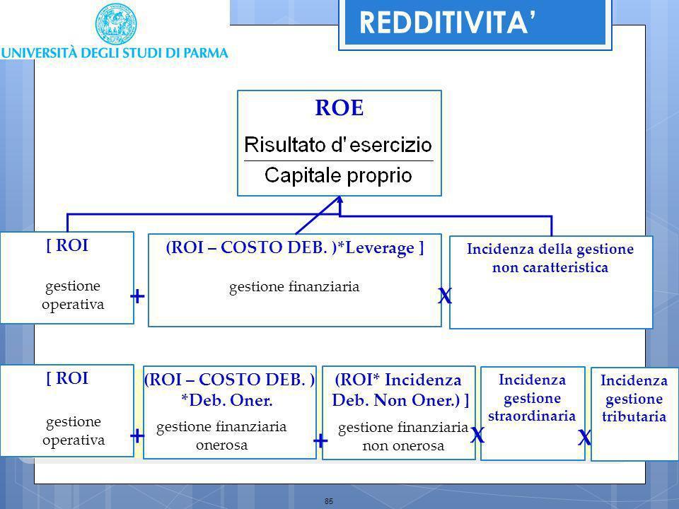 REDDITIVITA' + + + ROE X X X [ ROI (ROI – COSTO DEB. )*Leverage ]